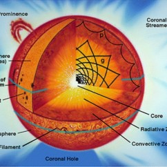 Sun Diagram Worksheet 2004 Jeep Grand Cherokee Window Switch Wiring The Suns Structure Annes Astronomy News