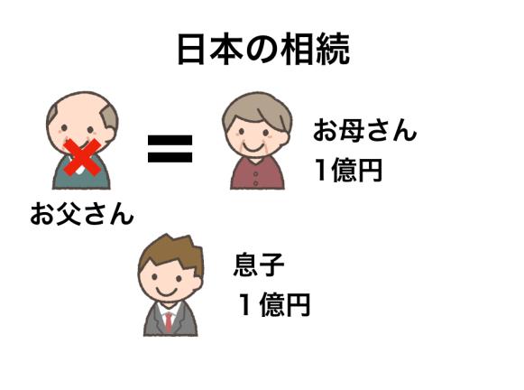 日本の相続