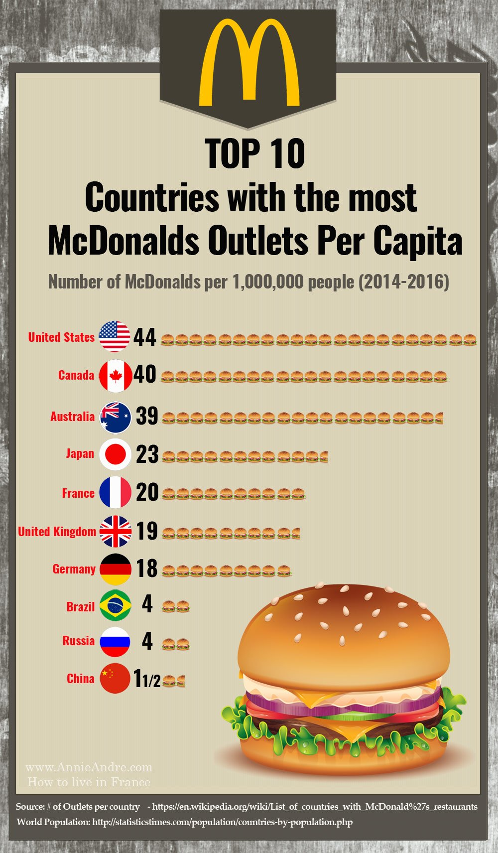 McDonalds Per Capital World
