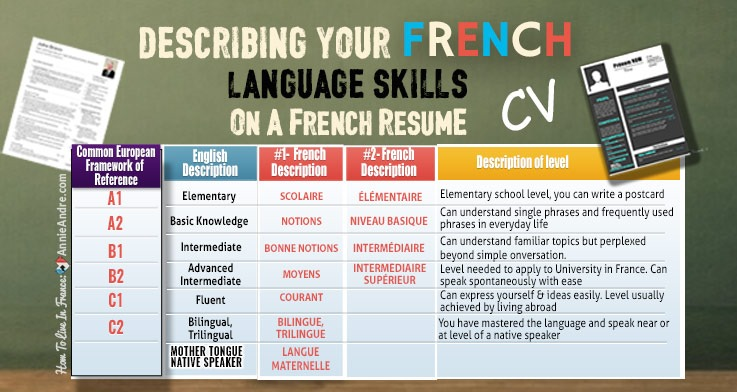 How to demonstrate your language level on a Frenc CV