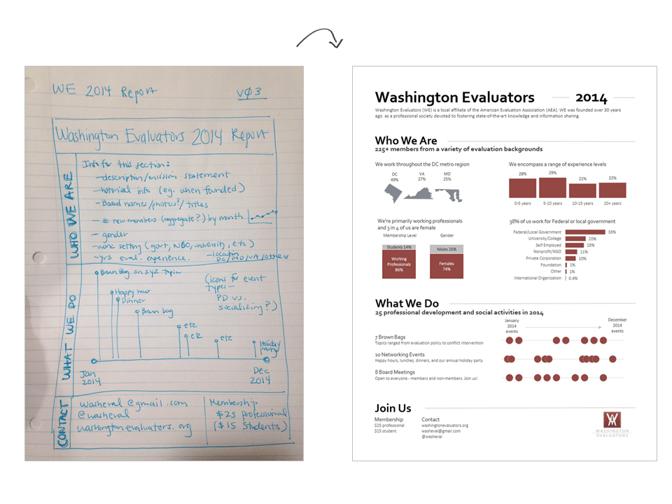 I share a variety of real-life examples so that staff can watch how grids, white space, and visual hierarchies are applied in each setting. In this example, I needed to produce a one-page summary of a longer annual report. I began by sketching drafts on paper before I sat down to the computer. Information is grouped into chunks—Who We Are, What We Do, and Join Us. Finally, I used a five-level font hierarchy to guide viewers through each section. The fonts and colors matched the organization's logo for enhanced branding.