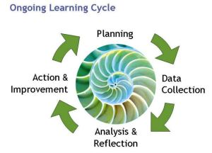 evaluation_cycle_innonet