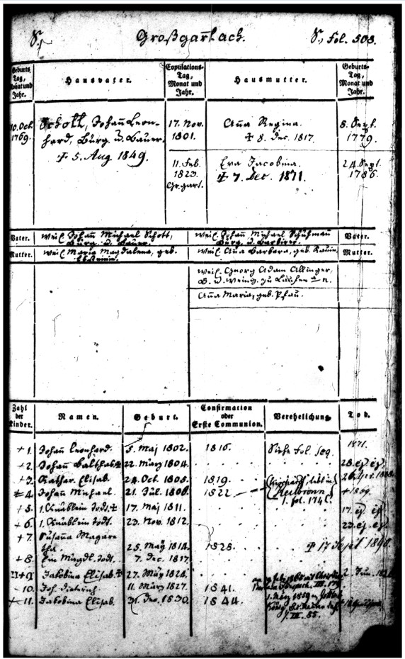 Schuhmann, Anna Regina family register