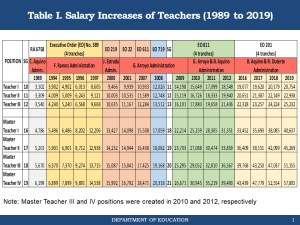 Double Teachers Salary