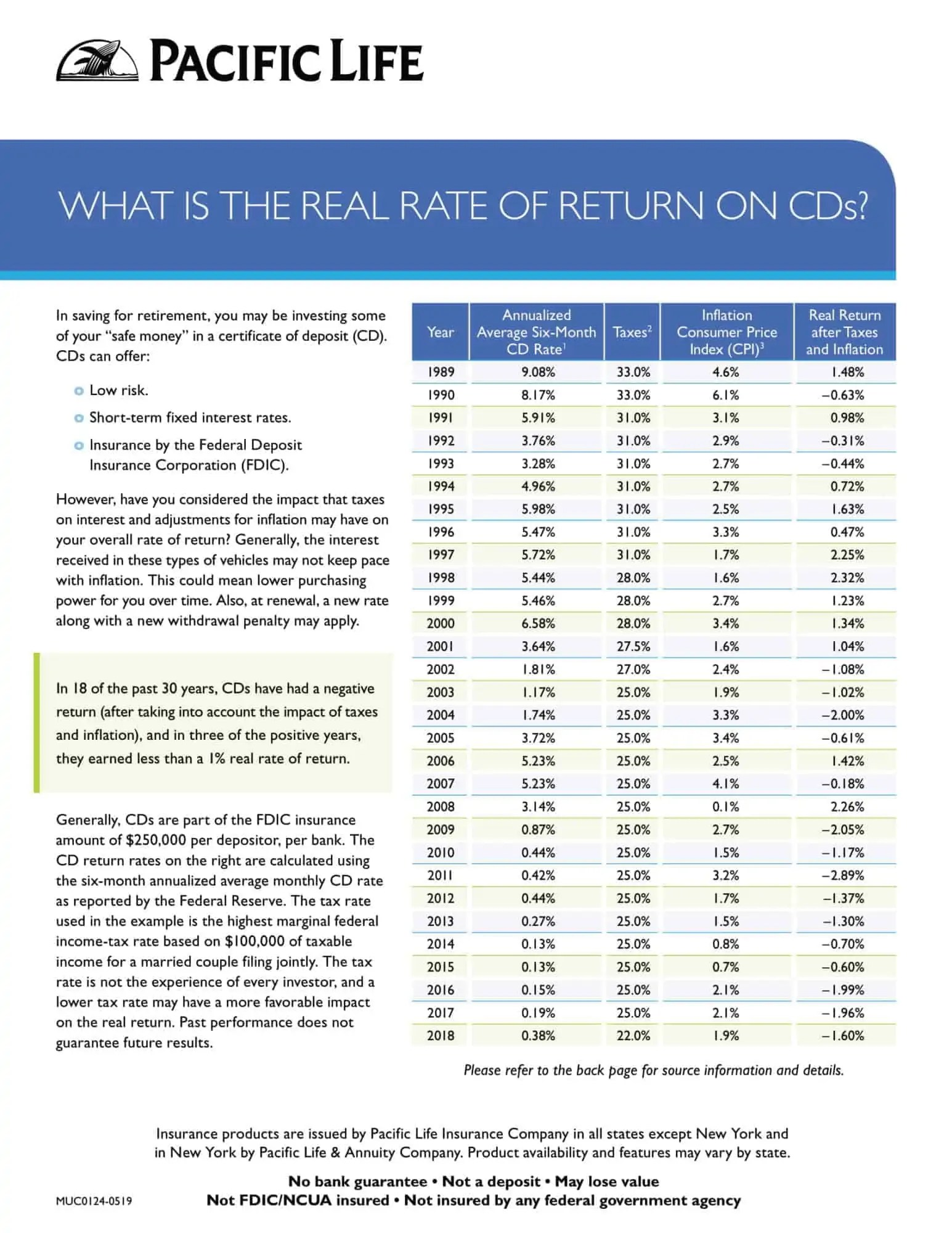 Green State Credit Union Cd Rates : green, state, credit, union, rates, Comparing, Rates, Annuity, 3.25%)