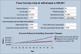 Retirement Annuity Calculators for Advanced Income & Growth Planning