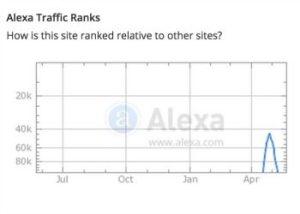 Alexa score graph