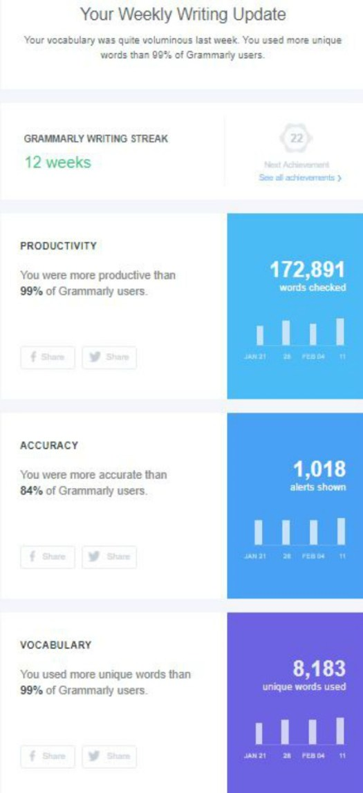 grammarly report