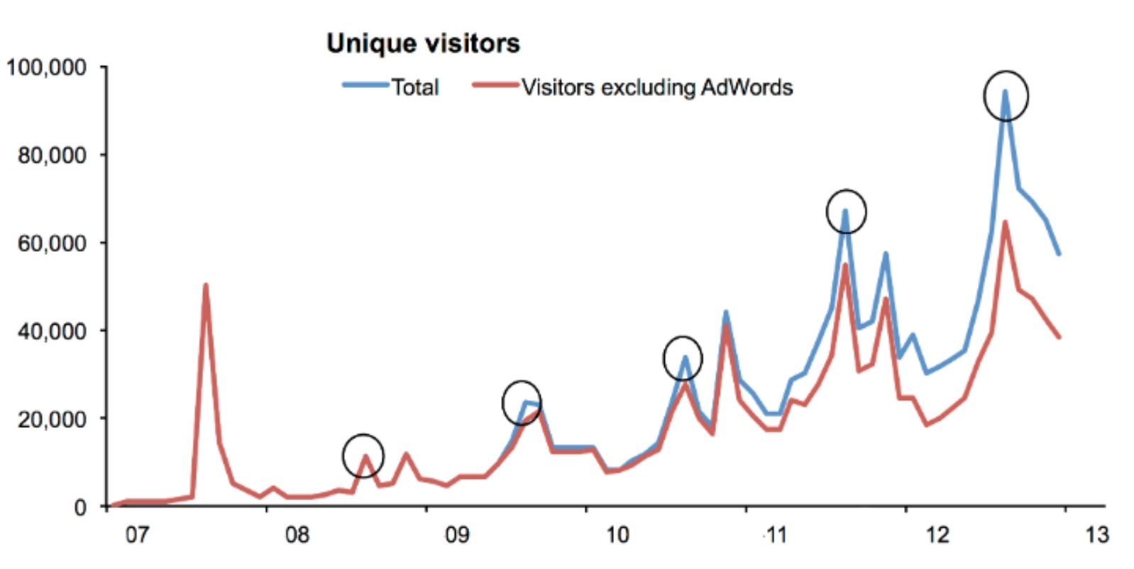 web traffic chart