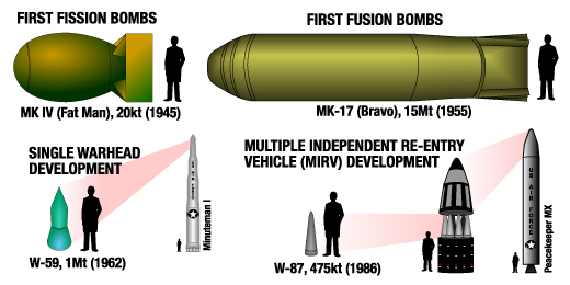 Nuclear_weapon_size_chart