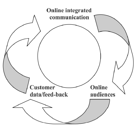 model of integrated online marketing communication