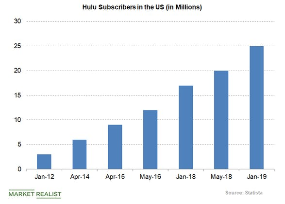 Increase hulu subscribers
