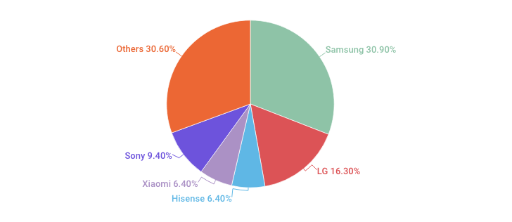 Samsung Revenues Share