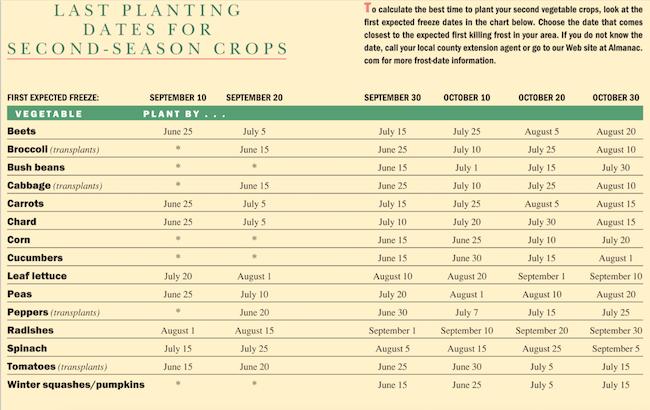 Succession-gardening-chart-Last Planting dates