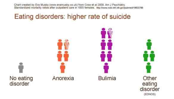 Crow et al 2009 Increased suicide death for each eating disorder