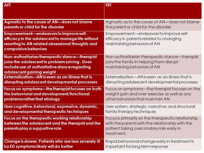 AFT (AFP-AN) versus FBT (FT-AN)