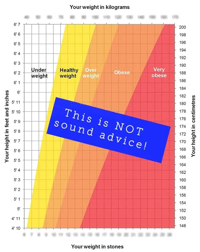 BMI chart for adults - should not be used as advice!