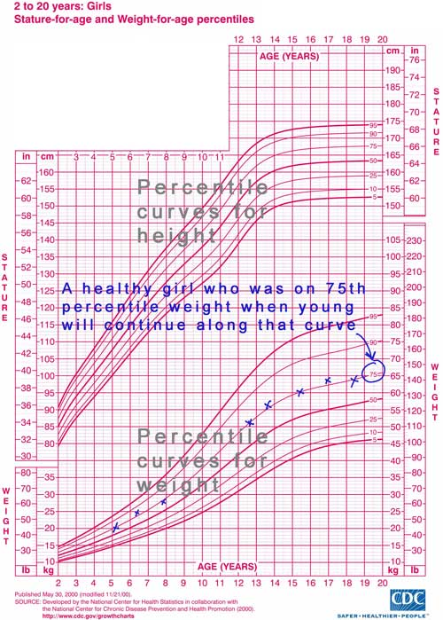 Example of 75th percentile girl - growth chart used towards goal weight