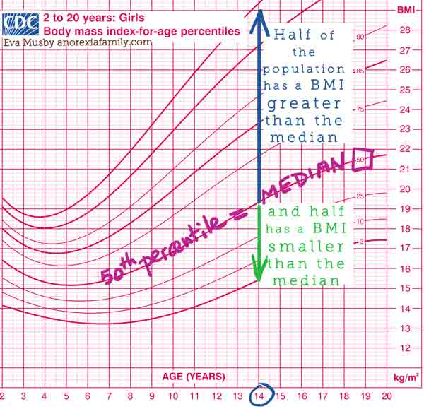 Half the population has a BMI greater than the median