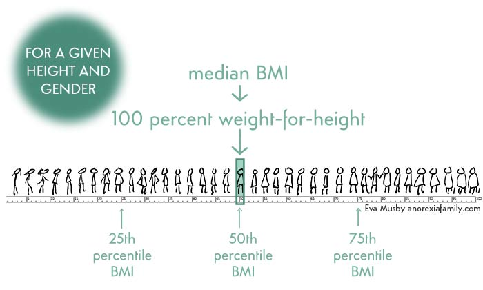 What is Median BMI or 100 percent weight for height