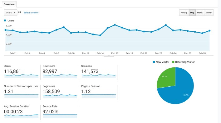 Another Mommy Blogger Blog Traffic Report