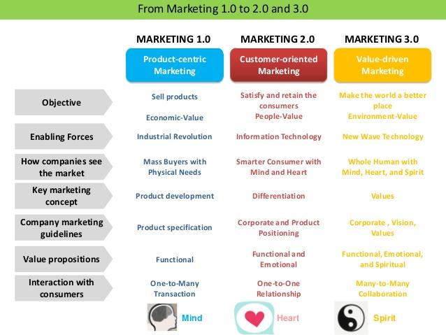 perbedaan marketing 1.0 2.0 3.0
