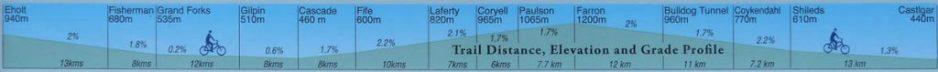 Elevation profile of Columbia & Western railway.