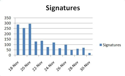 Graph of signatures