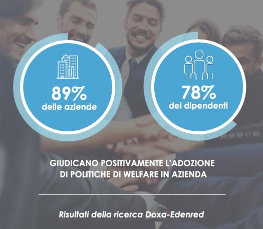 Welfare On Demand, risultati della ricerca Doxa-Edenred