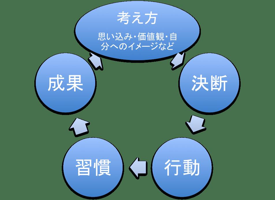 考え方循環