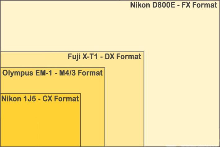FX-DX-CX-MFT-Sensor-Comparison