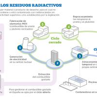 Qué se puede hacer con los residuos radiactivos, además de no generarlos