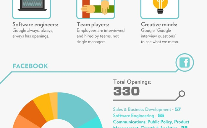 What Apple, Google and Facebook Look For in Employees