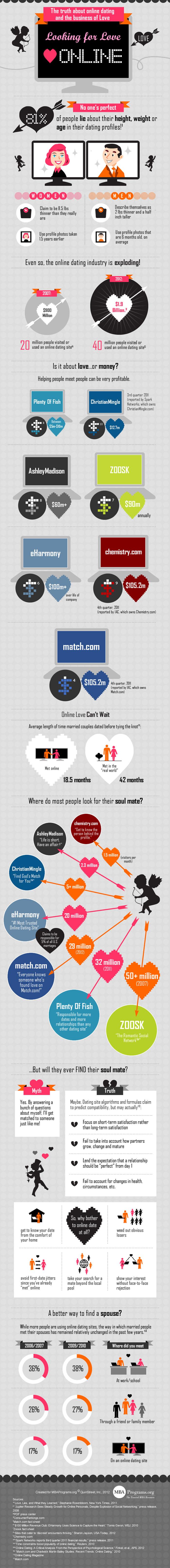 online dating κριτικές 2012