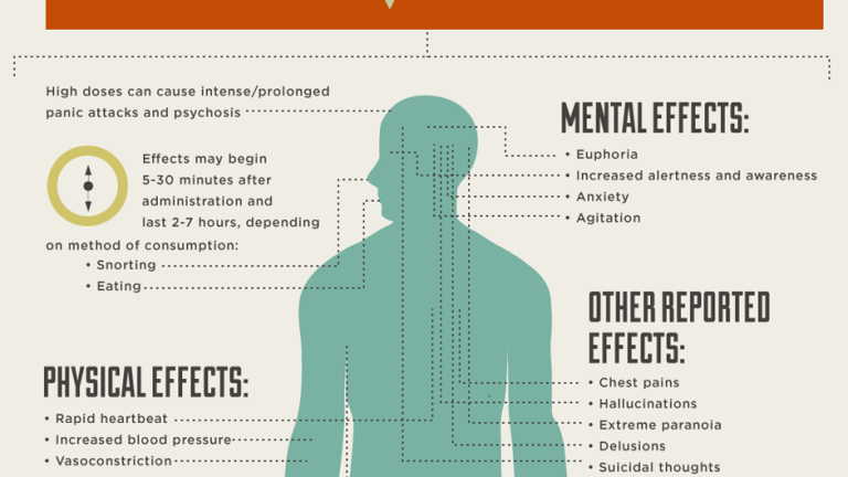 Bath Salts Drug Ingredients and Side Effects [Infographic