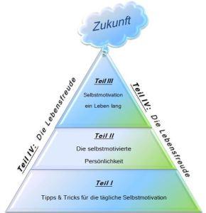 3 Pyramide der Selbstmotivation