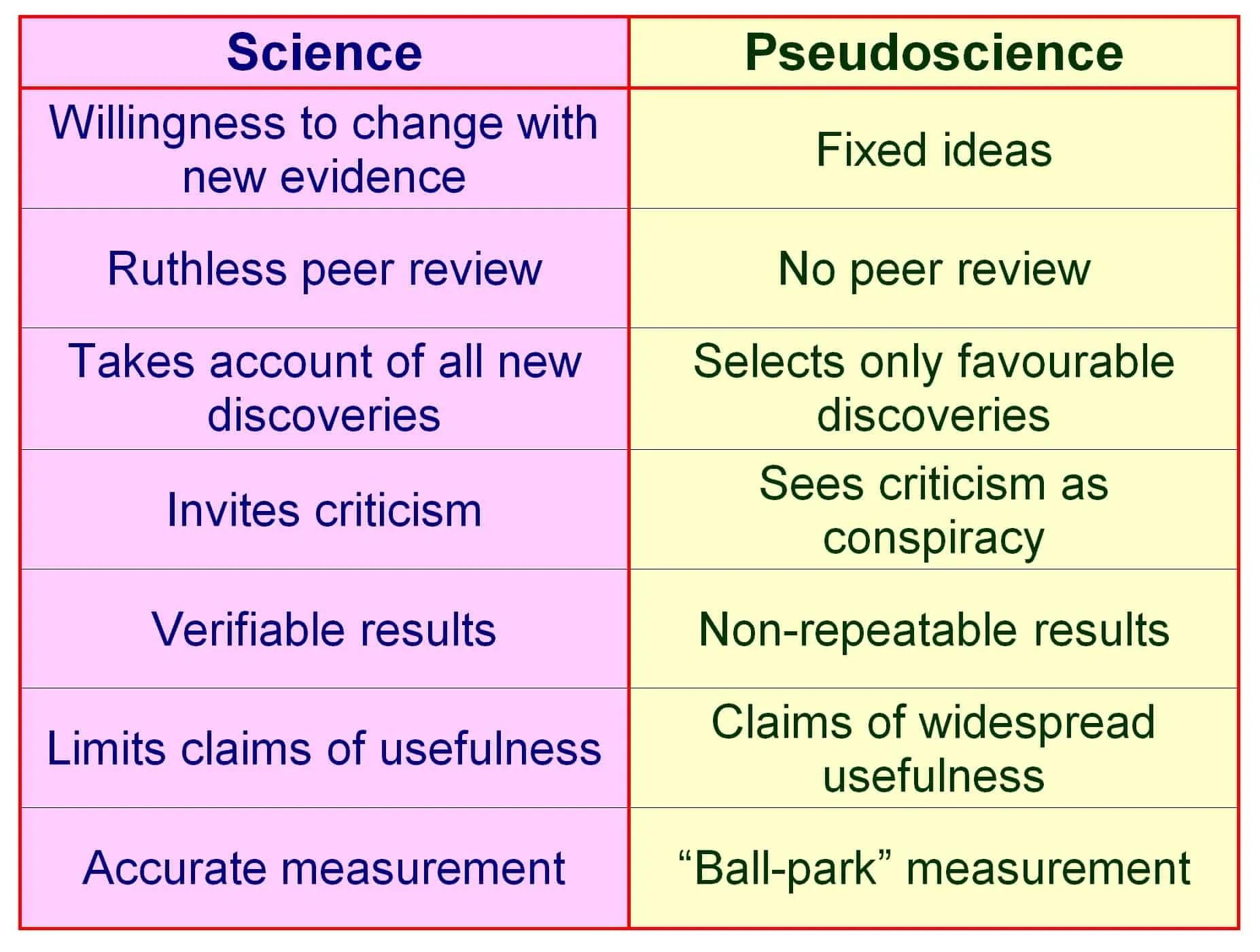 Logic Reason And Pseudo Science