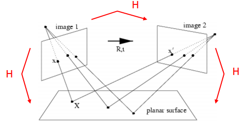 Turning ArUco marker in parallel with camera plane