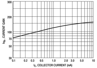 Image of Graph to data: how to extract data from a curve