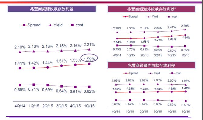 %e5%ad%98%e6%94%be%e5%88%a9%e5%b7%ae