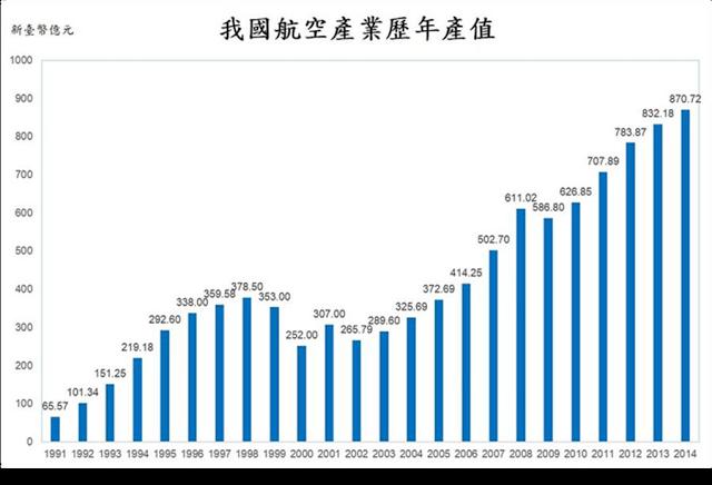 台灣航空產值
