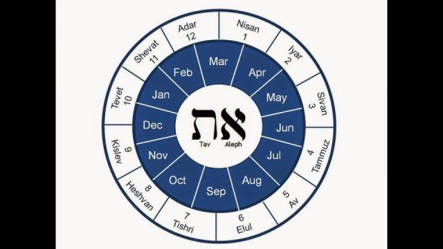 Haram Aylar ve biraz etimoloji 1. bölüm