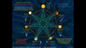 Yedi kat gök ve haftanın günlerindeki 7 sayısın kökeni nedir ?