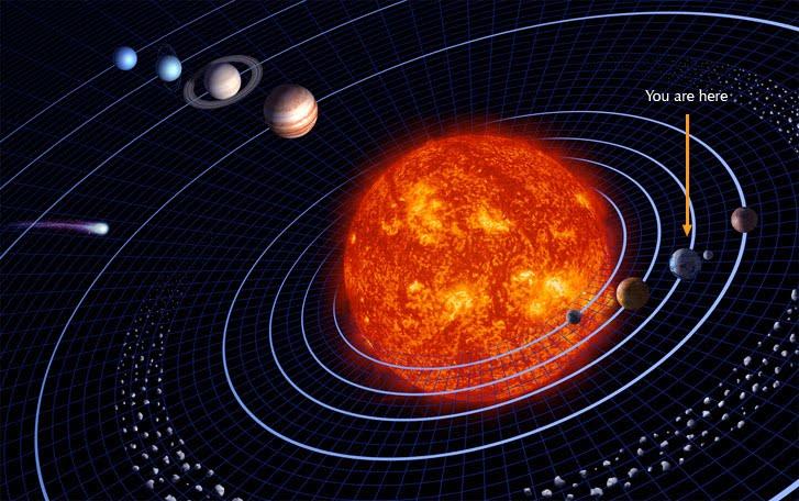Planets' Rotation and Revolution (1/6)
