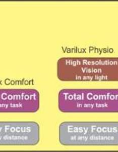 Summary of the essilor multipurpose progressives varilux lens comparison chart also progressive eyeglass lenses antelope mall vision center optometry rh antelopemalloptometry