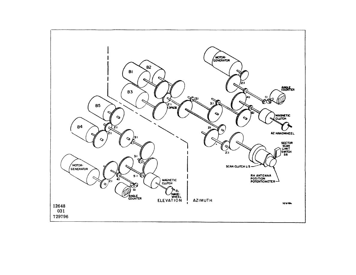 Figure 5-17. Antenna Position Control Indicator, Gearing