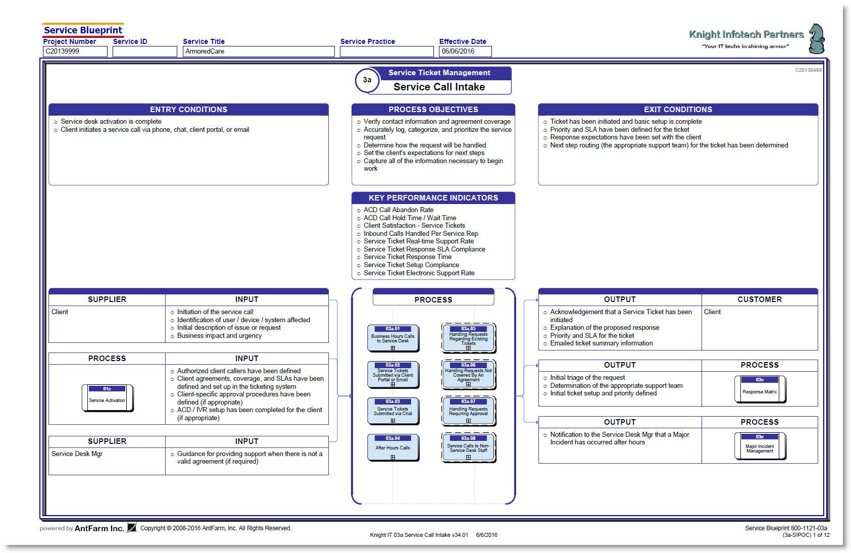 example sipoc diagram template alternator wiring bosch customer service topsimages