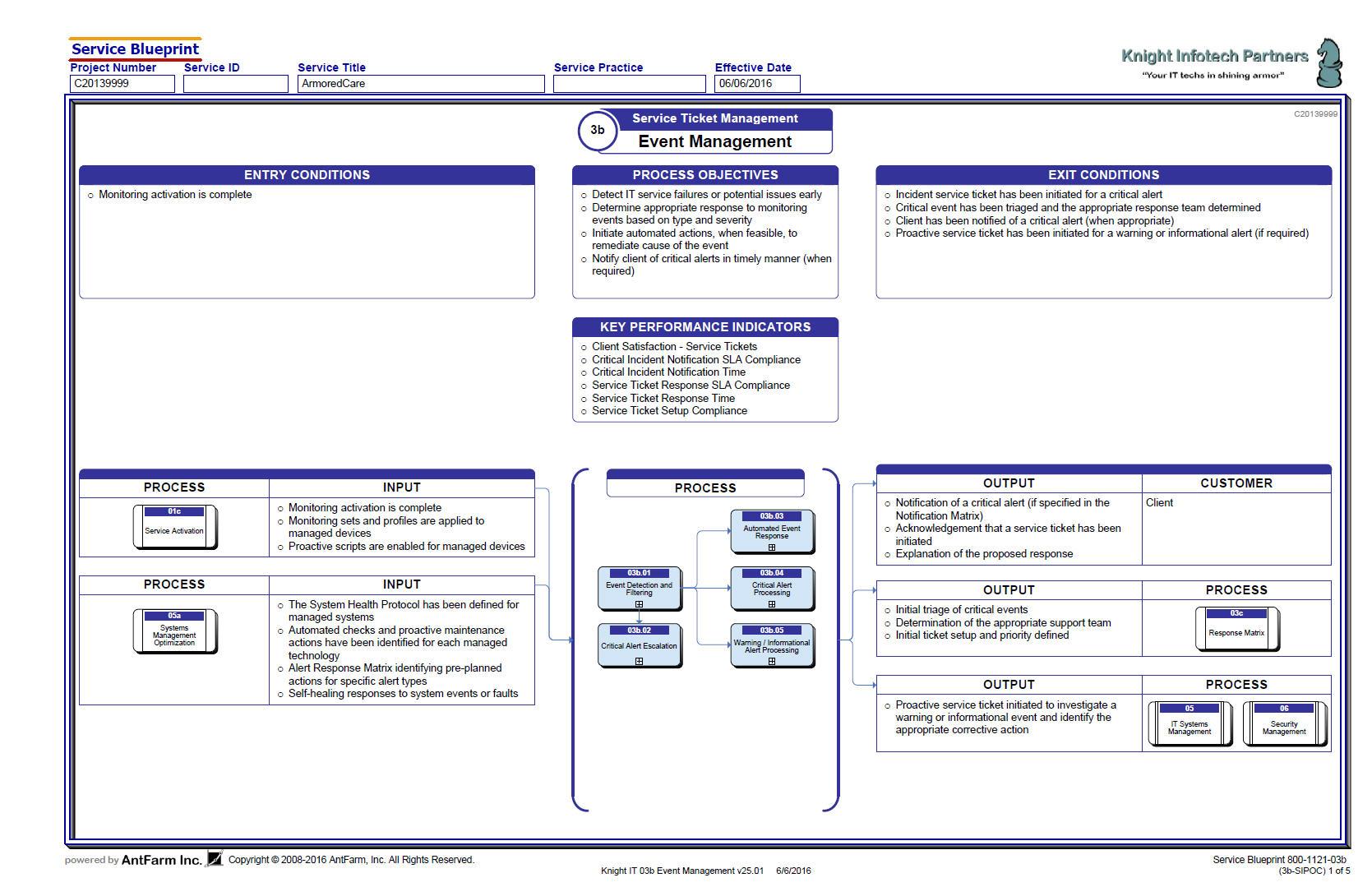 example sipoc diagram template 7 wire trailer plug msp 03b  event management antfarm inc