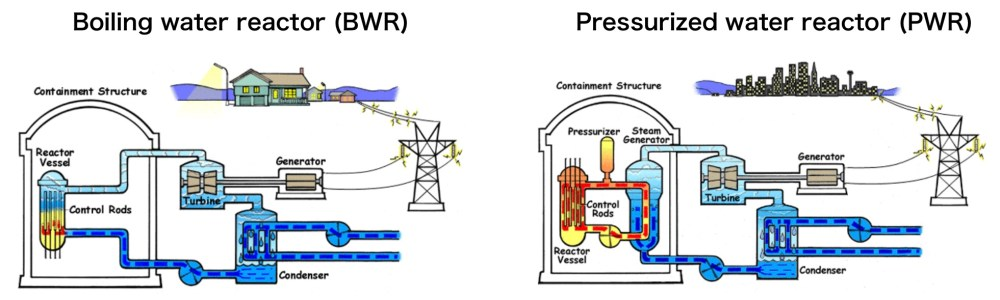 medium resolution of commercial light water nuclear reactor designs source nrc