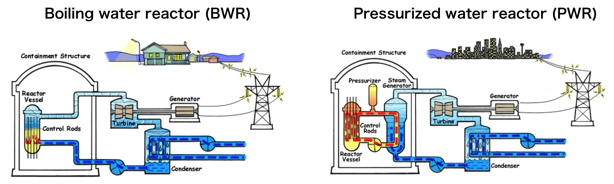 hight resolution of commercial light water nuclear reactor designs source nrc
